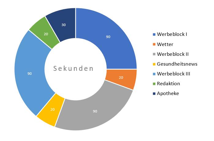 Technik/Sendeschleife